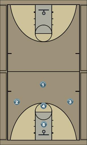 Basketball Play GOLD (1-3-1) Defense