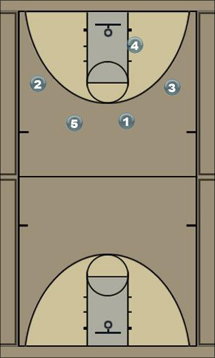 Basketball Play Minneapolis Lynx 2 Man to Man Set