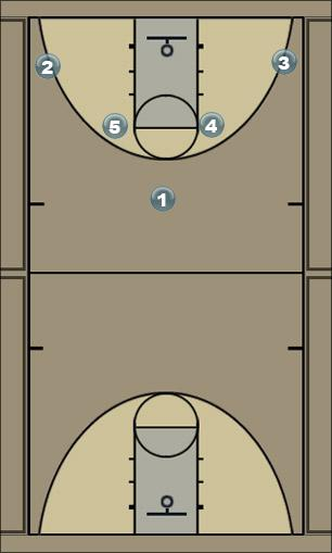 Basketball Play Post Isolation Butler Man to Man Set