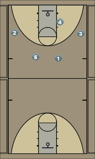 Basketball Play Outside Set Up (Butler) Man to Man Set
