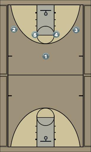 Basketball Play Butler 1-4 Lateral Man to Man Set