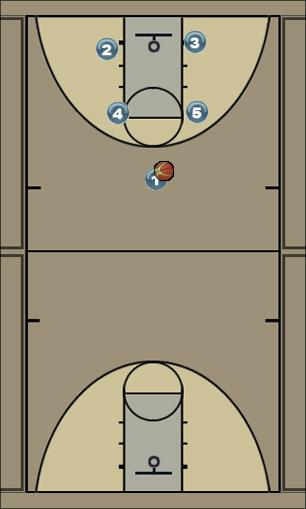 Basketball Play Hurricanes - 33 play Man to Man Set