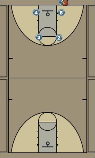 Basketball Play 2014 Hurricanes - Box Man Baseline Out of Bounds Play oob - man or zone