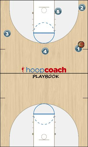 Basketball Play 2016 Mavs - Invert Secondary Break secondary break offense