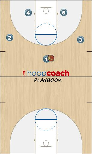 Basketball Play 2016 Mavs - X Zone Play zone offense