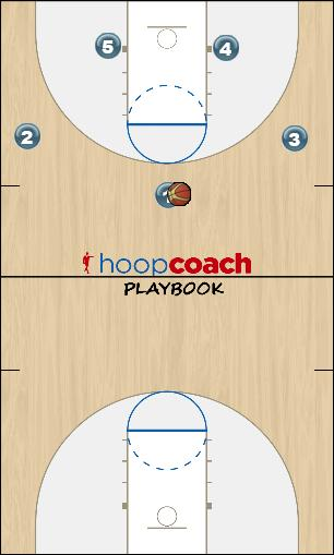 Basketball Play 2016 Mavs - Odd Zone Play zone offense