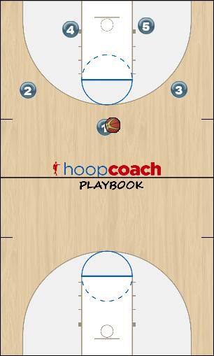 Basketball Play 2016 Mavs - Flood Zone Play zone offense