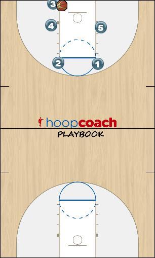 Basketball Play California (CA) Zone Baseline Out of Bounds baseline out of bounds vs. zone