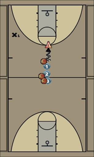 Basketball Play Point Guard Shooting Drill Basketball Drill