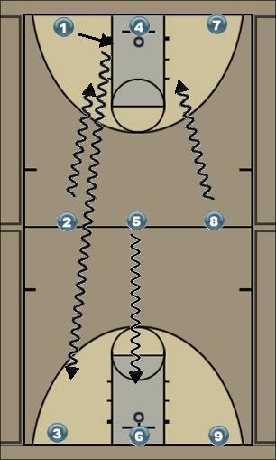 Basketball Play shooting drill 3 Basketball Drill