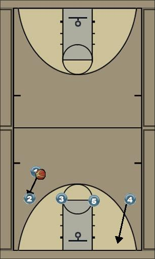 Basketball Play 4 High...C (catch & shoot) Man to Man Offense