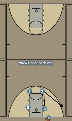 Basketball Play INBOUNDS PLAY 4 POST Man Baseline Out of Bounds Play