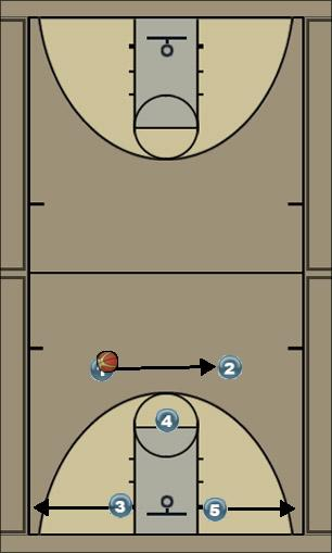 Basketball Play Star Man to Man Offense star vs man d