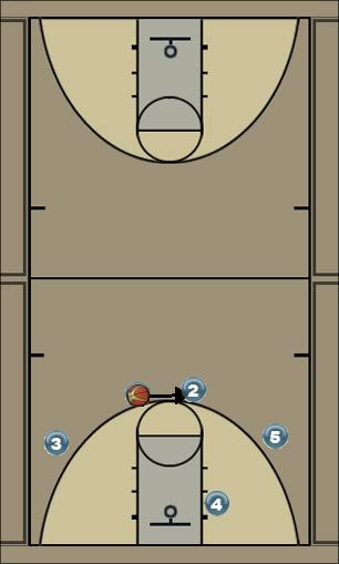 Basketball Play 41 Man to Man Offense