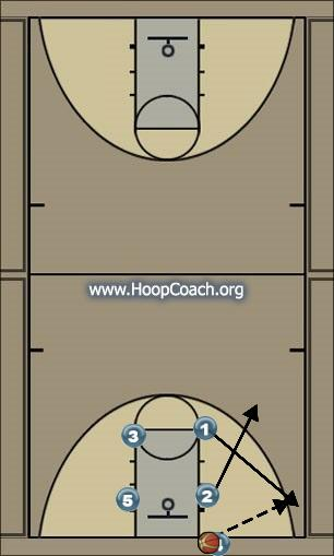 Basketball Play 3R INBOUNDS Man Baseline Out of Bounds Play