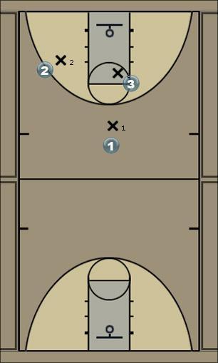 Basketball Play sleeperdan Man to Man Set