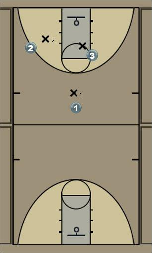 Basketball Play fakescreen Man to Man Set