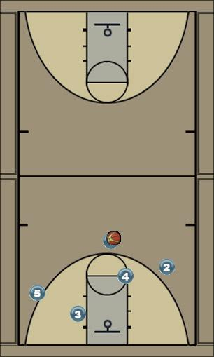Basketball Play Bulls Man to Man Offense bulls