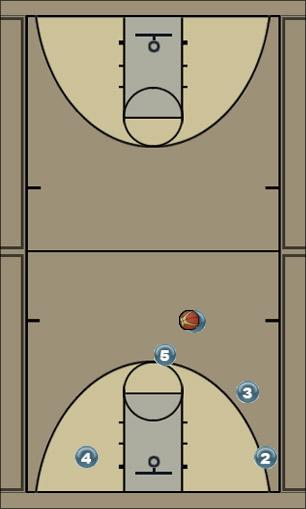 Basketball Play High pick and roll Man to Man Set