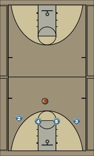 Basketball Play Knicks Man to Man Set