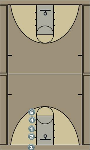 Basketball Play Waggle Zone Baseline Out of Bounds