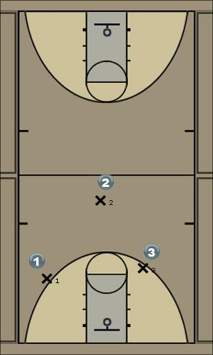 Basketball Play screen play jay Man to Man Set