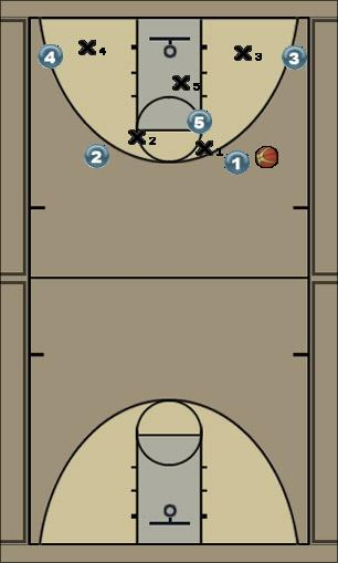 Basketball Play bb nvb Zone Baseline Out of Bounds