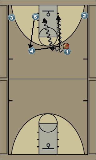 Basketball Play Roll Replace Man to Man Set