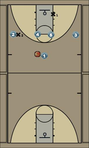 Basketball Play Double 2 Zone Play