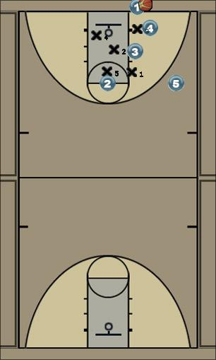 Basketball Play Shamrock Zone Baseline Out of Bounds