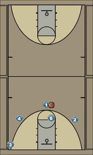 Basketball Play Man play to get 1 a three pointer or 2 a layup Man to Man Set