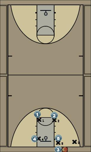 Basketball Play Becket Zone Baseline Out of Bounds
