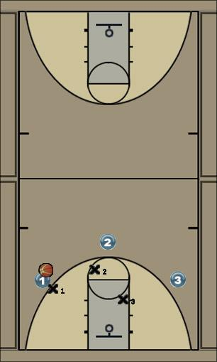 Basketball Play Hedge Drill - fight off screens and weak side help Basketball Drill