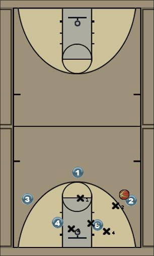 Basketball Play Shamrock 2 Zone Play