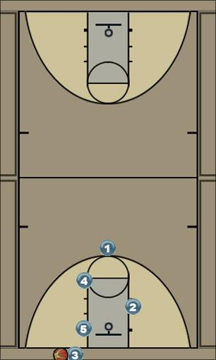 Basketball Play Man 2 Man Baseline Out of Bounds Play