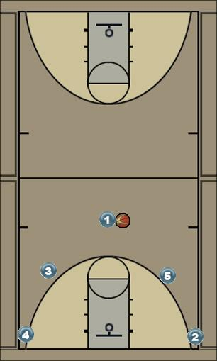 Basketball Play Man Play for 3 at top Man to Man Set