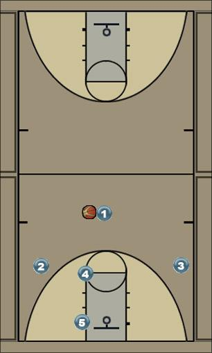 Basketball Play 4 Across Man to Man Set