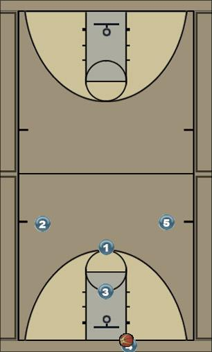 Basketball Play Jaguar Extended Zone Press Break