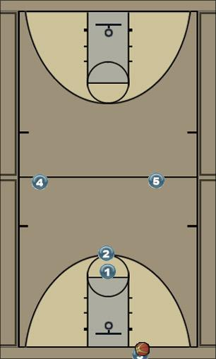 Basketball Play Uno Extended Secondary Break