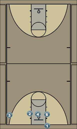 Basketball Play USA 2014 Zone Baseline Out of Bounds
