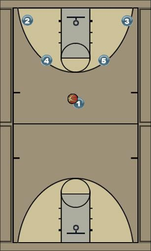 Basketball Play ACET Man to Man Set