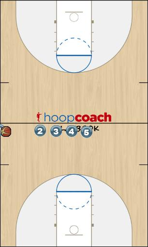 Basketball Play Side Sideline Out of Bounds offense