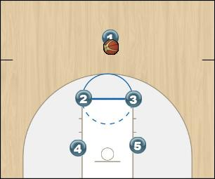 Basketball Play BIG U Man to Man Offense pass away, screen away and pass up screen down