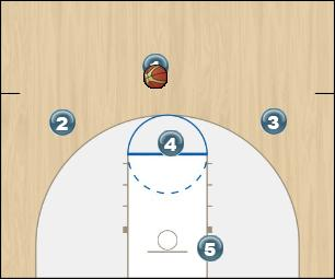 Basketball Play Carolina Zone Play zone offense agains odd front set