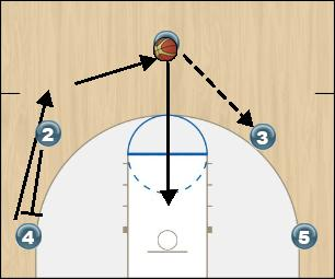 Basketball Play Passing Game/Motion offense Man to Man Offense zone or man defense