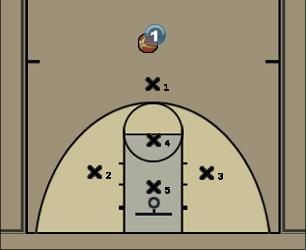 Basketball Play 11: 1-3-1 Half Court Zone Alignment Defense