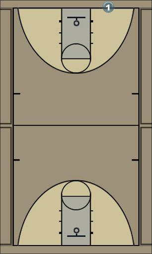 Basketball Play Istasyon (Kolay) Basketball Drill