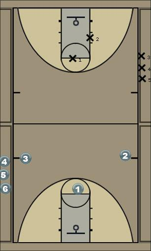 Basketball Play 3 on 2 Full court drill Basketball Drill