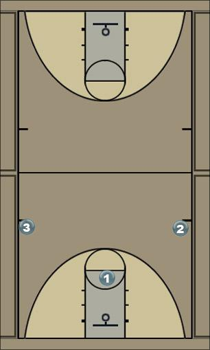 Basketball Play Fast break Drill Basketball Drill