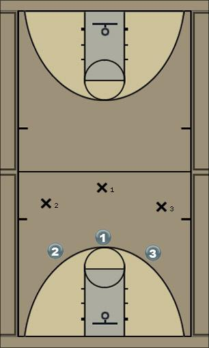 Basketball Play 3 on 3 defance Defense